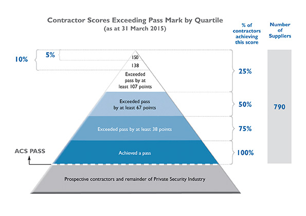 SIA - ACS Approved Contractor Scoring